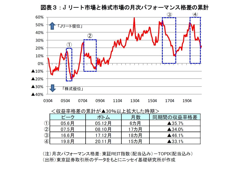 図表3:Jリート市場と株式市場の月次パフォーマンス格差の累計