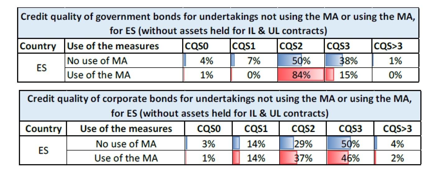 MA適用会社とMA非適用会社の国債と社債のポートフォリオの信用の質