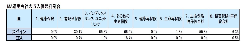 MA適用会社の収入保険料割合