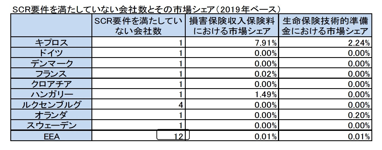 SCR要件を満たしていない会社数とその市場シェア(2019年ベース)