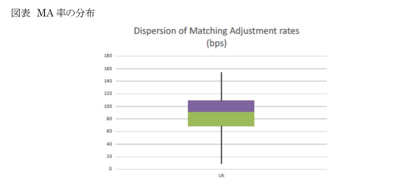 図表 MA率の分布
