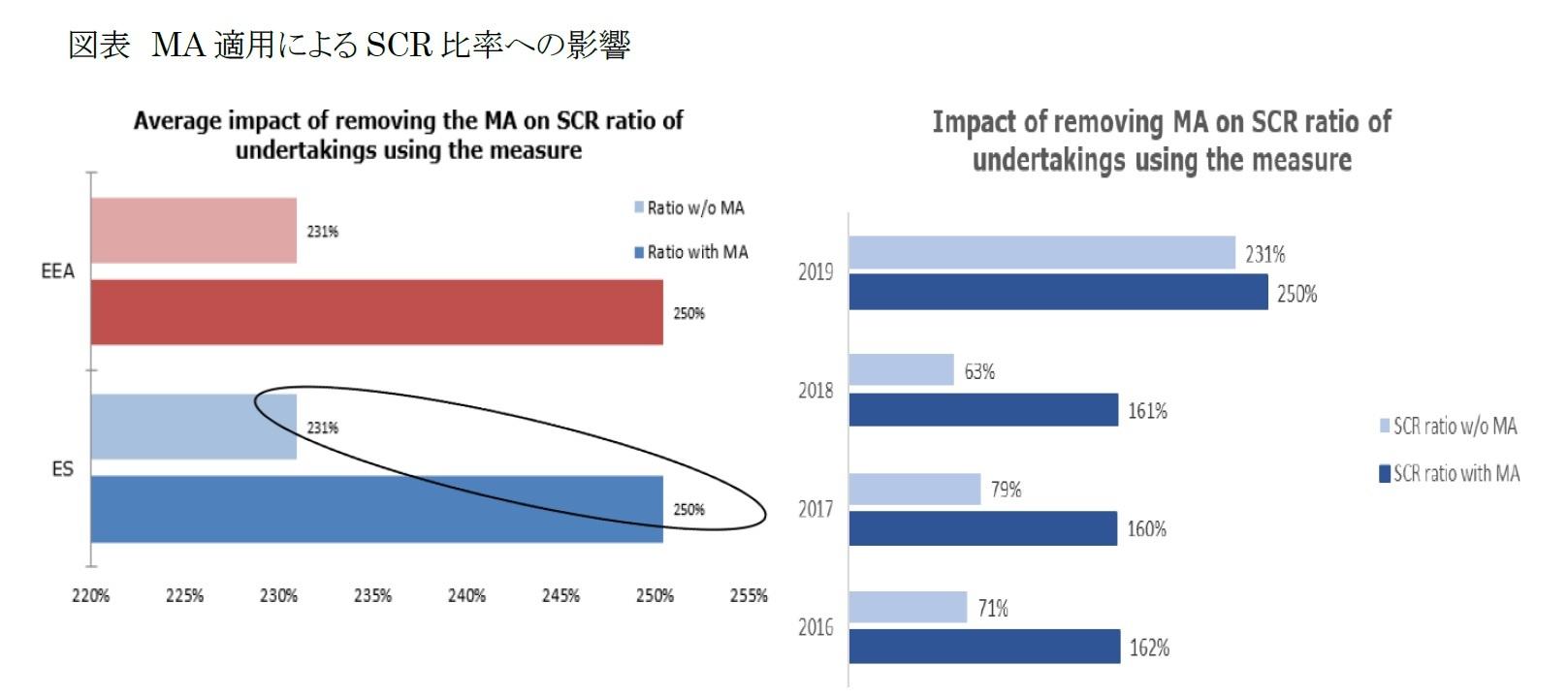 図表 MA適用によるSCR比率への影響