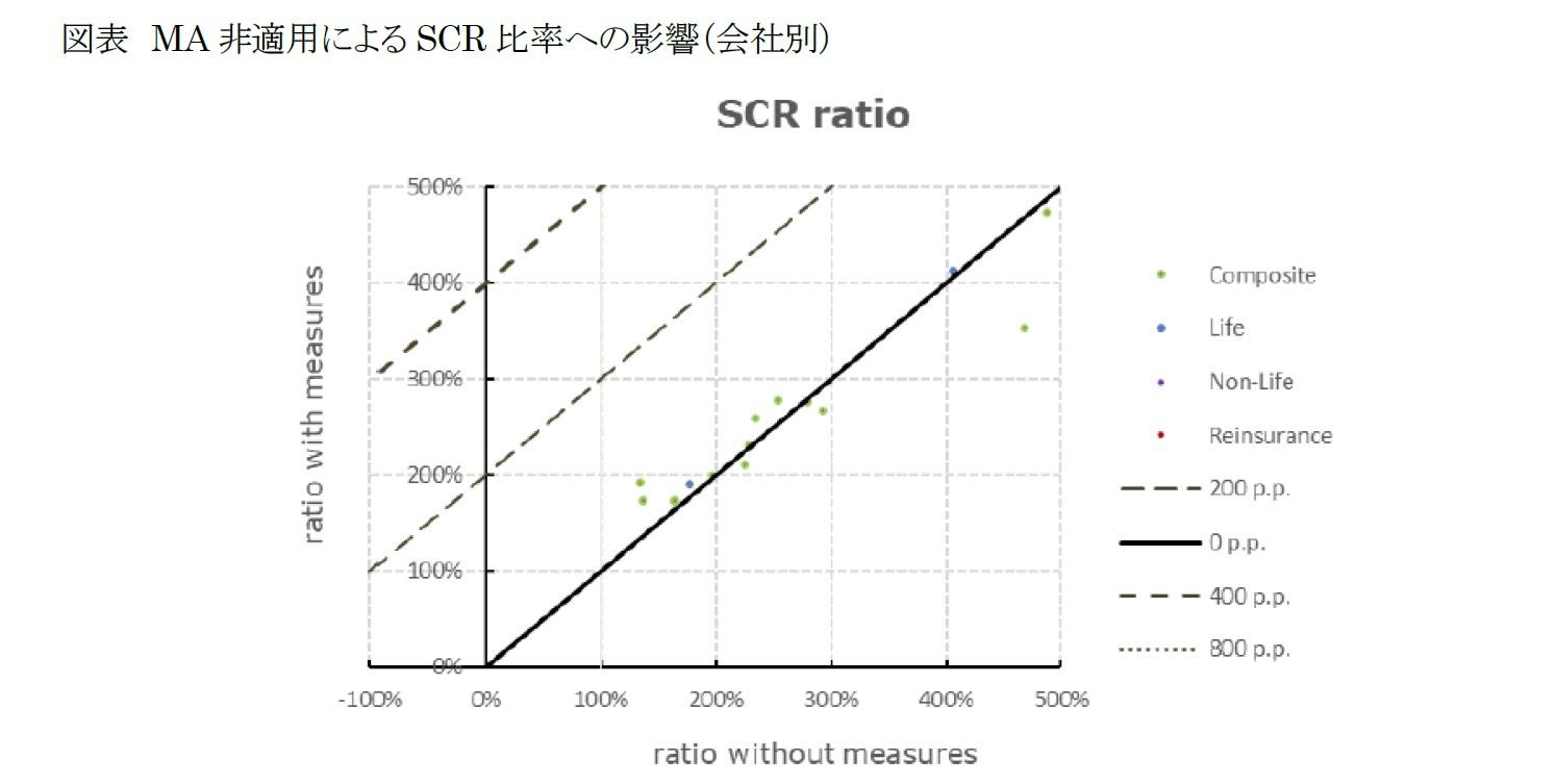 図表 MA非適用によるSCR比率への影響(会社別)