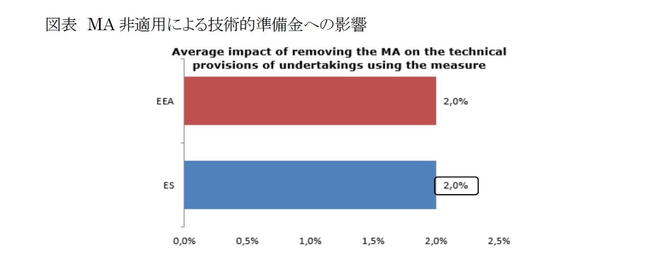 図表 MA非適用による技術的準備金への影響