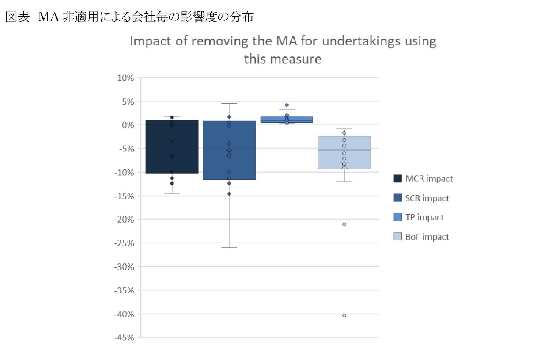 図表 MA非適用による会社毎の影響度の分布