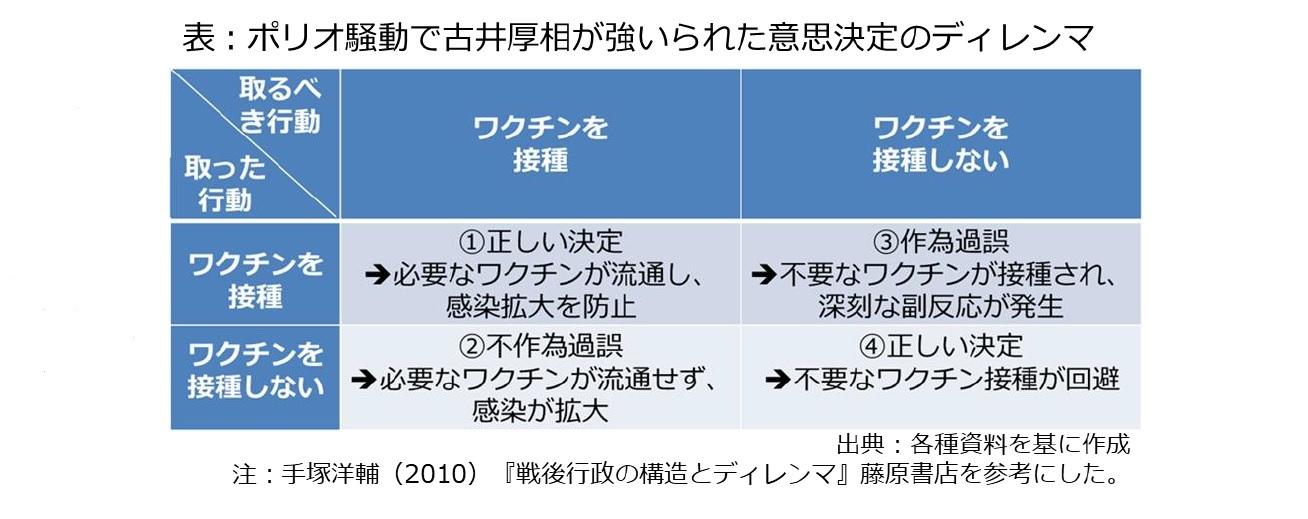 表:ポリオ騒動で古井厚相が強いられた意思決定のディレンマ