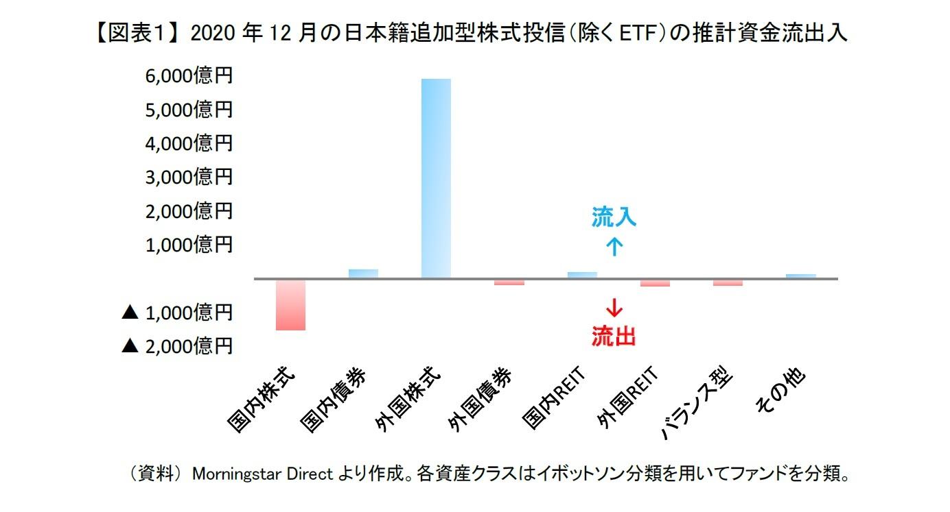 【図表1】 2020年12月の日本籍追加型株式投信(除くETF)の推計資金流出入