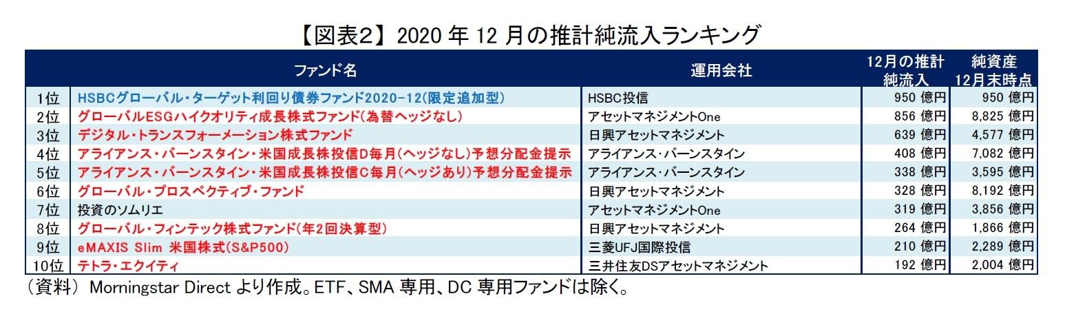【図表2】 2020年12月の推計純流入ランキング