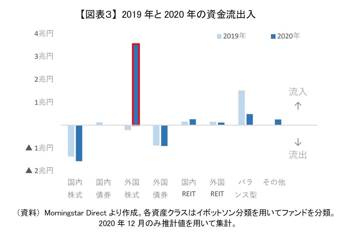 【図表3】 2019年と2020年の資金流出入