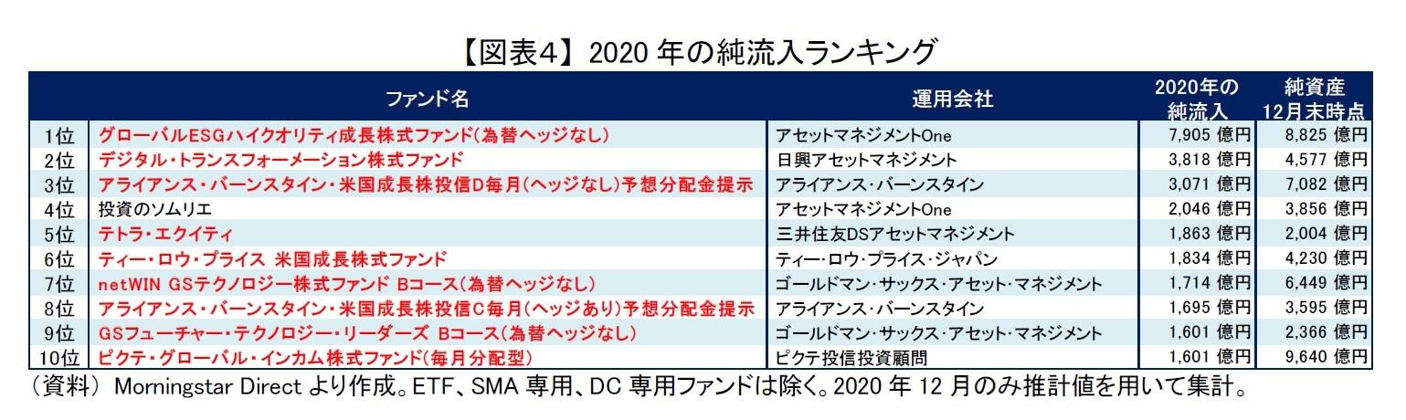 【図表4】 2020年の純流入ランキング