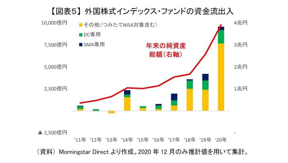 【図表5】 外国株式インデックス・ファンドの資金流出入