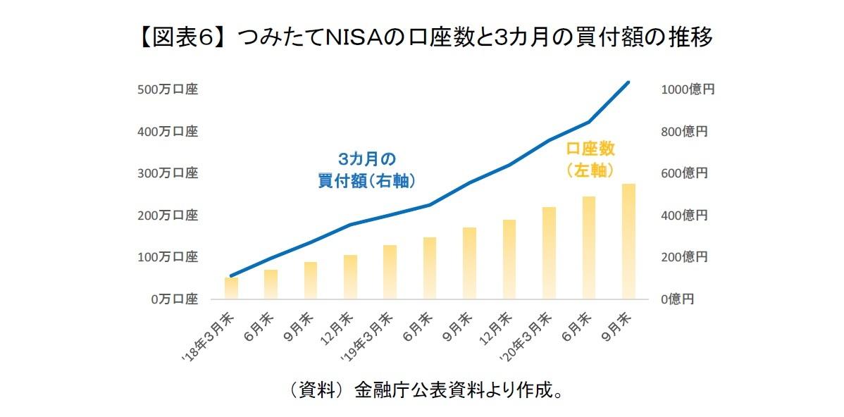 【図表6】 つみたてNISAの口座数と3カ月の買付額の推移