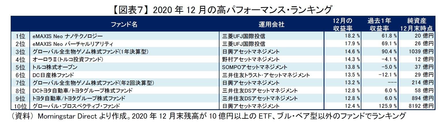 【図表7】 2020年12月の高パフォーマンス・ランキング