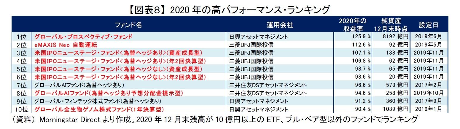 【図表8】 2020年の高パフォーマンス・ランキング