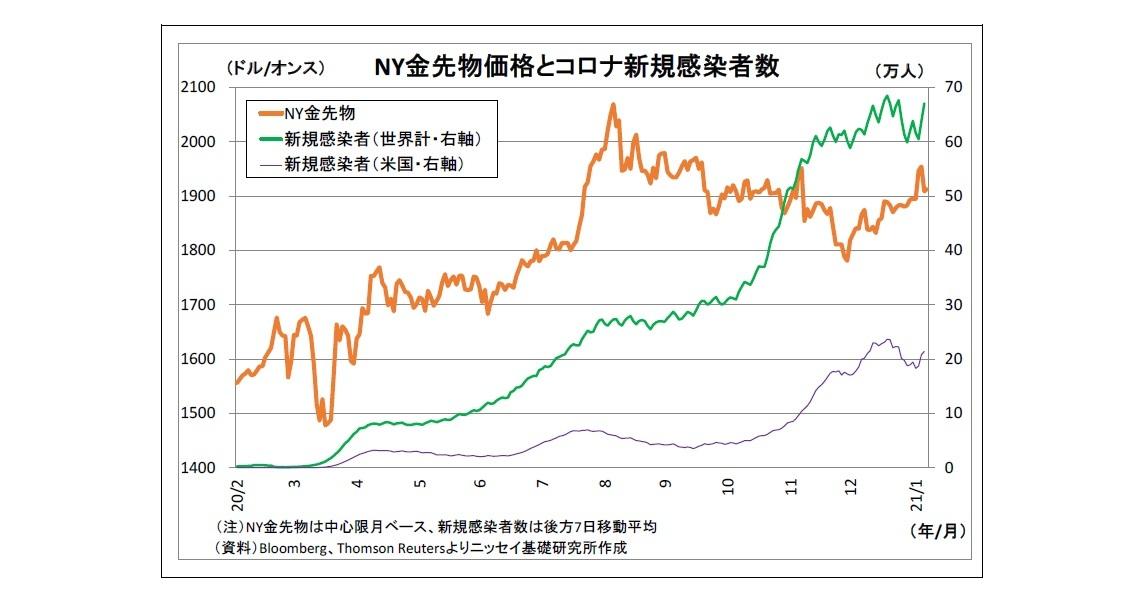 NY金先物価格とコロナ新規感染者数