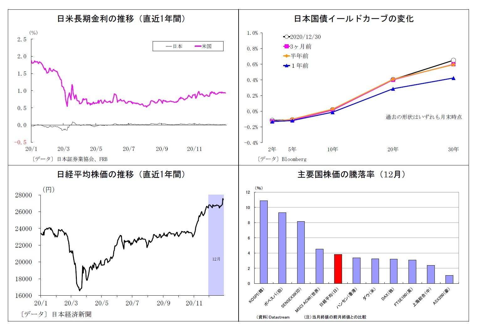 日米長期金利の推移(直近1年間)/日本国債イールドカーブの変化/日経平均株価の推移(直近1年間)/主要国株価の騰落率(12月)
