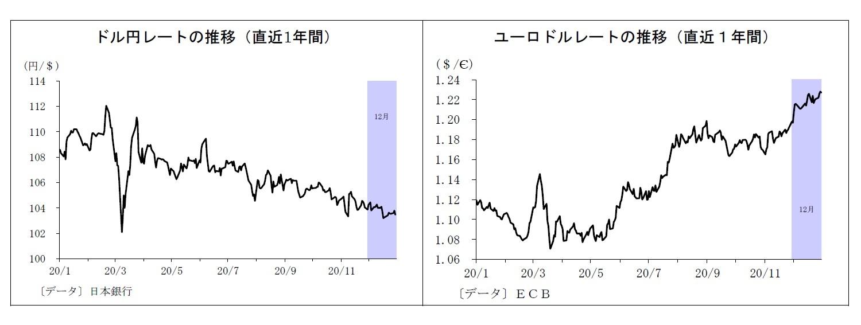 ドル円レートの推移(直近1年間)/ユーロドルレートの推移(直近1年間)