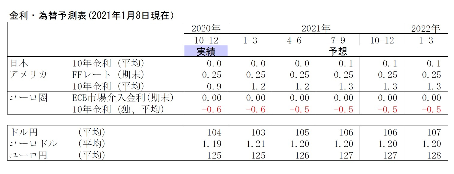 金利・為替予測表(2021年1月8日現在)