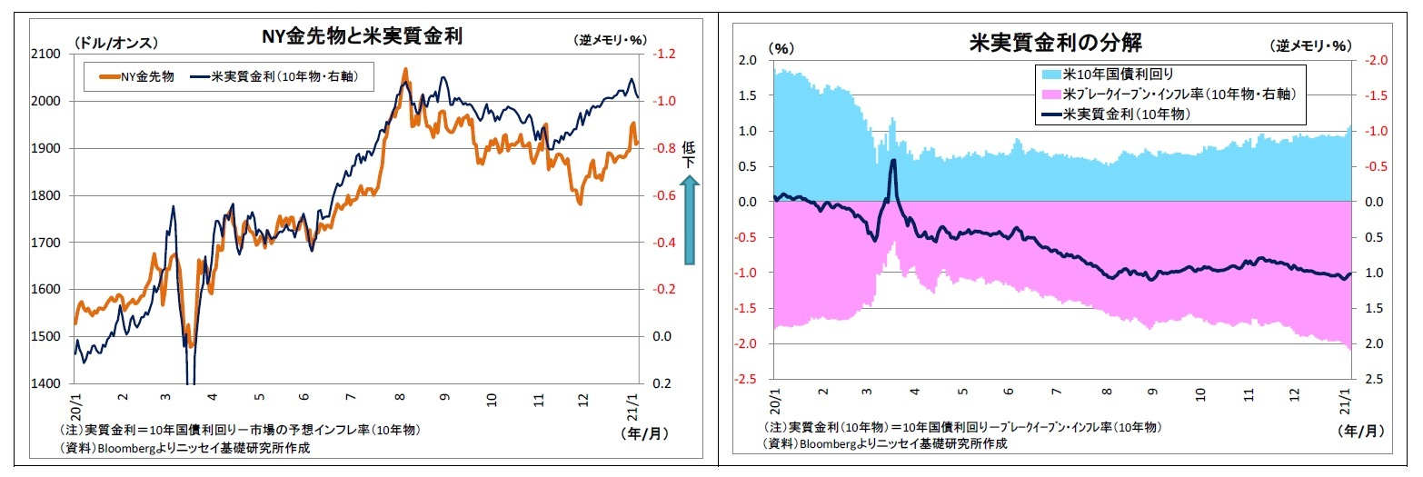 NY金先物と米実質金利/米実質金利の分解  米10年国債利