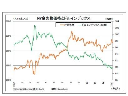 NY金先物価格とドルインデックス