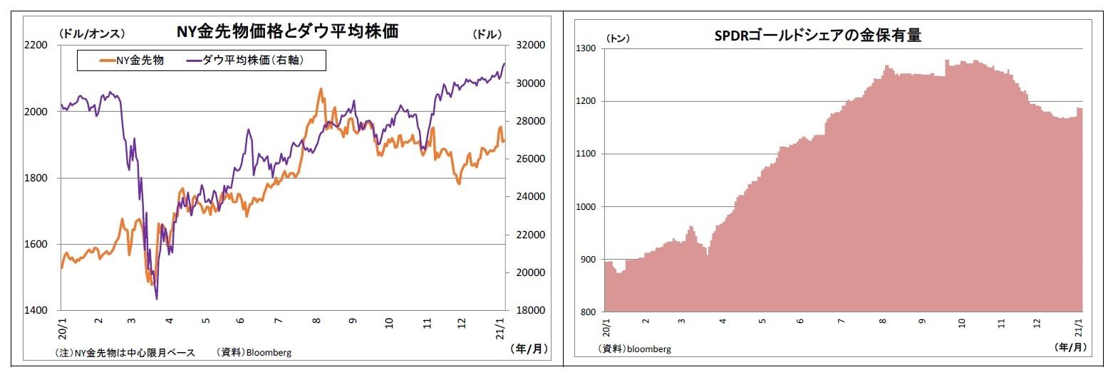 NY金先物価格とダウ平均株価/SPDRゴールドシェアの金保有量