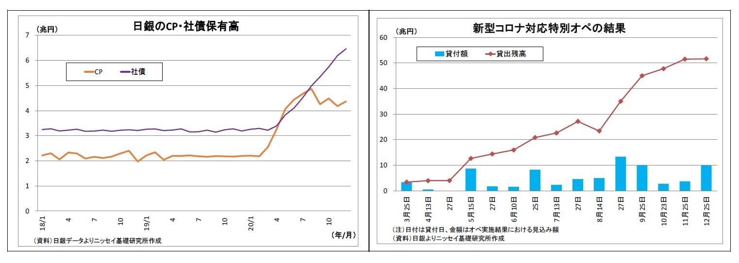 日銀のCP・社債保有高/新型コロナ対応特別オペの結果