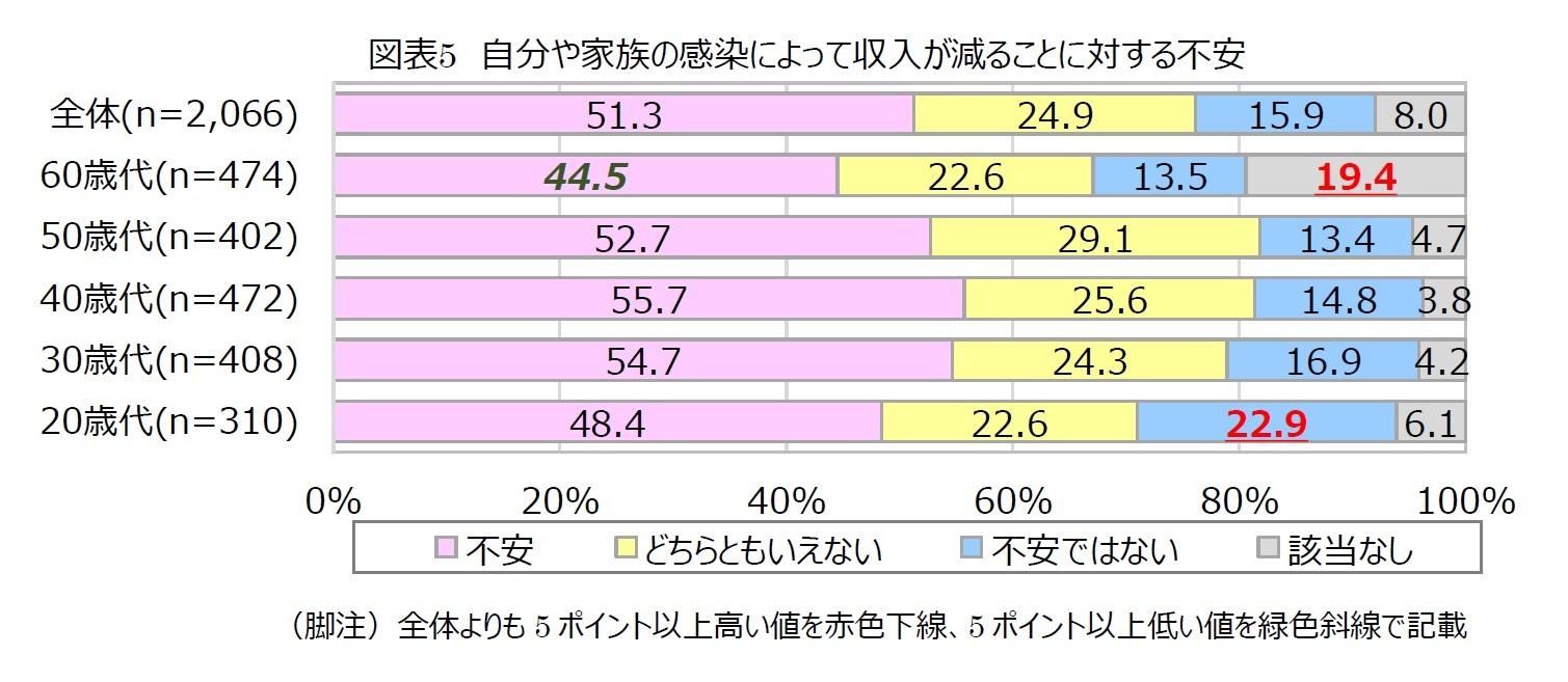 図表5 自分や家族の感染によって収入が減ることに対する不安