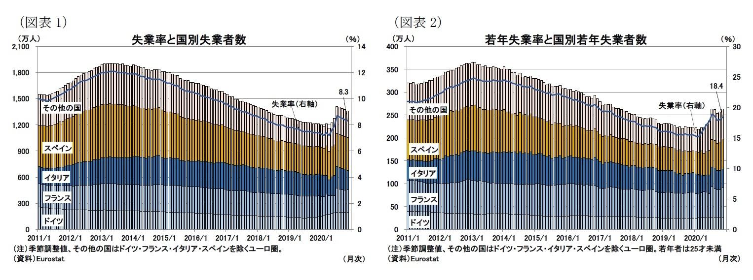 (図表1)失業率と国別失業者数/(図表2)若年失業率と国別若年失業者数