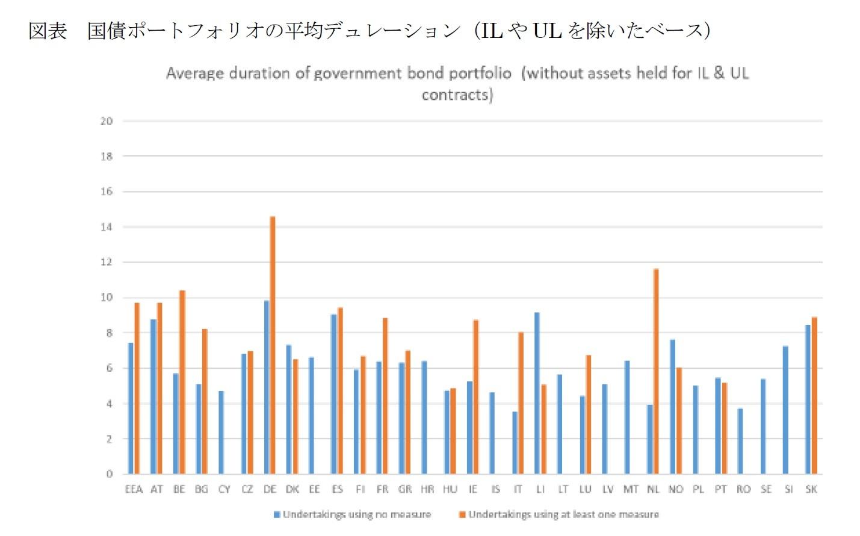 図表 国債ポートフォリオの平均デュレーション(ILやULを除いたベース)