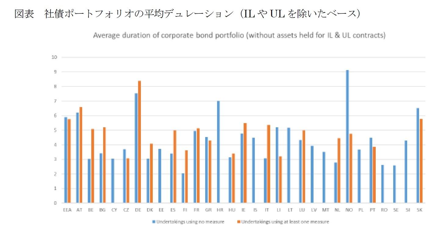 図表 社債ポートフォリオの平均デュレーション(ILやULを除いたベース)