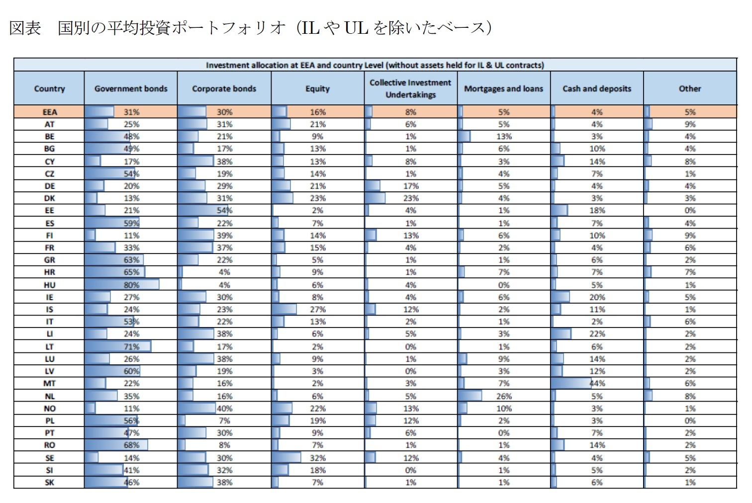図表 国別の平均投資ポートフォリオ(ILやULを除いたベース)