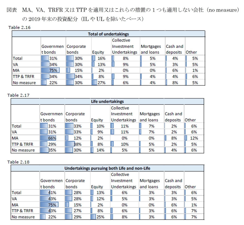 図表 MA、VA、TRFR又はTTPを適用又はこれらの措置の1つも適用しない会社(no measure)の2019年末の投資配分(ILやULを除いたベース)