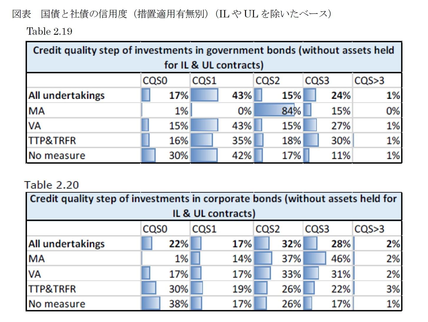 図表 国債と社債の信用度(措置適用有無別)(ILやULを除いたベース)