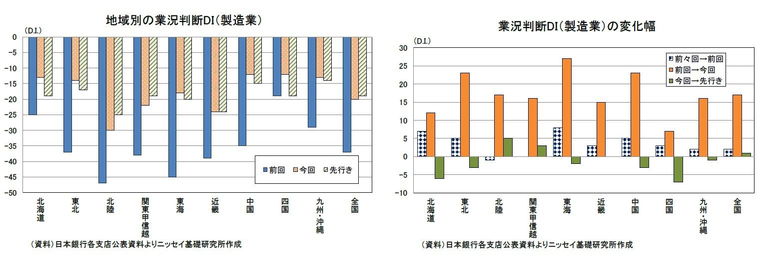 地域別の業況判断DI(製造業)/業況判断DI(製造業)の変化幅