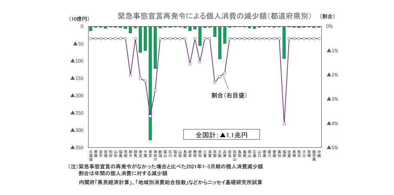 緊急事態宣言再発令による個人消費の減少額(都道府県別)