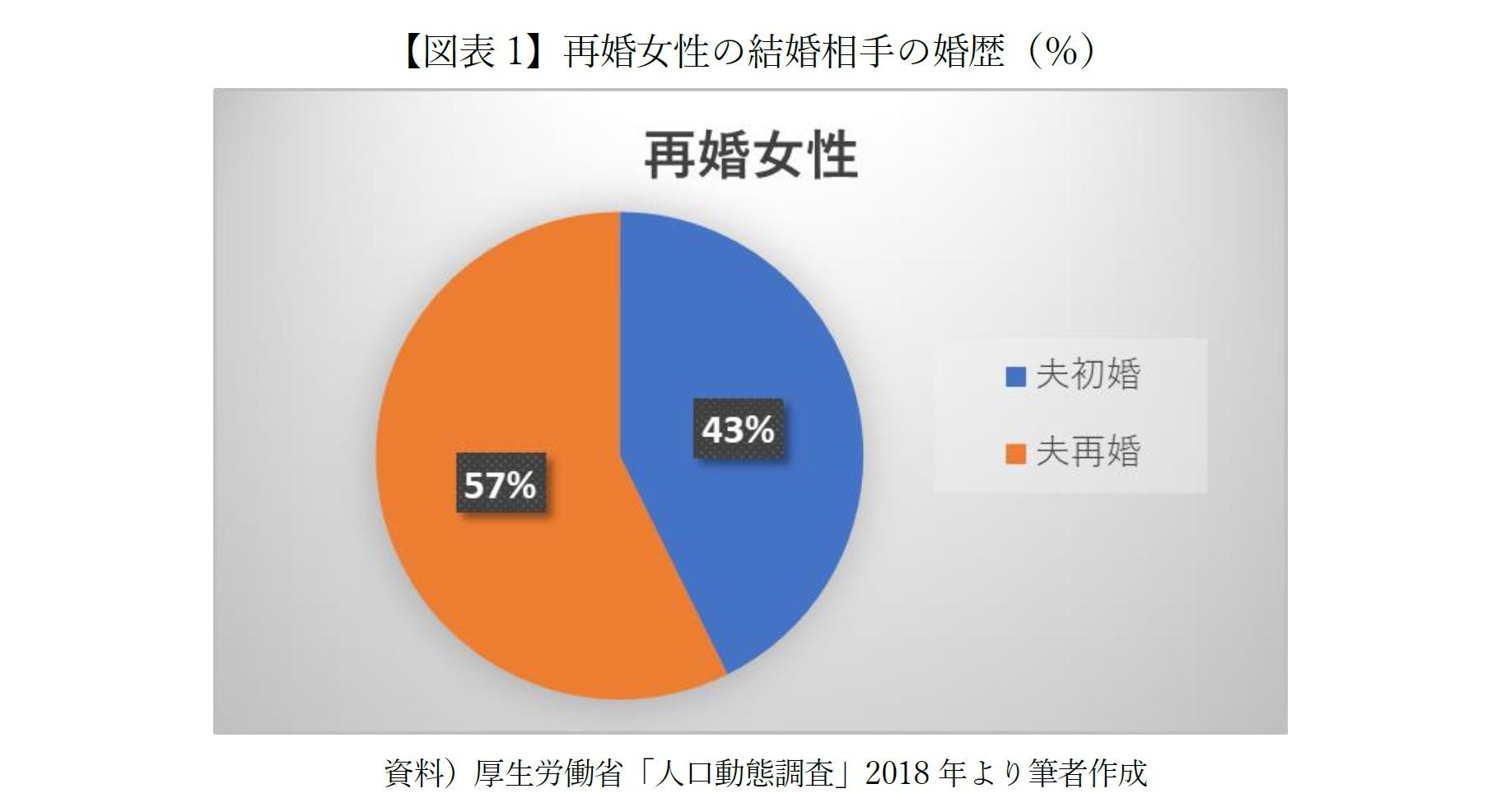 【図表1】再婚女性の結婚相手の婚歴(%)