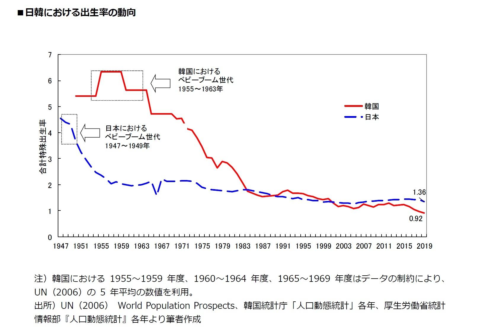 日韓における出生率の動向