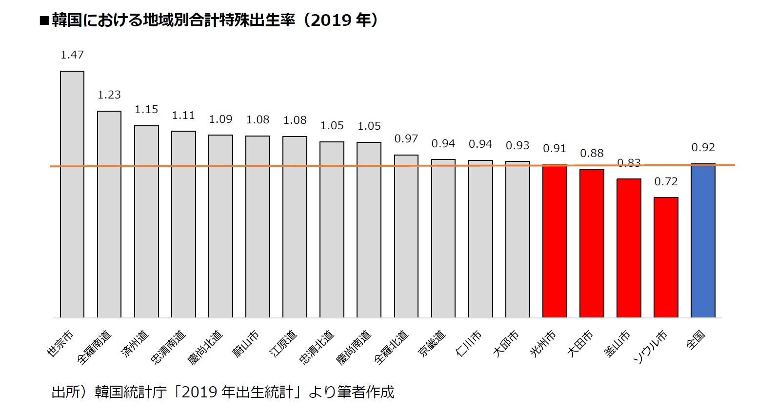 韓国における地域別合計特殊出生率(2019年)