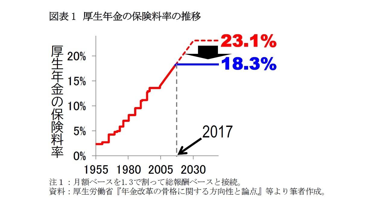 図表1 厚生年金の保険料率の推移