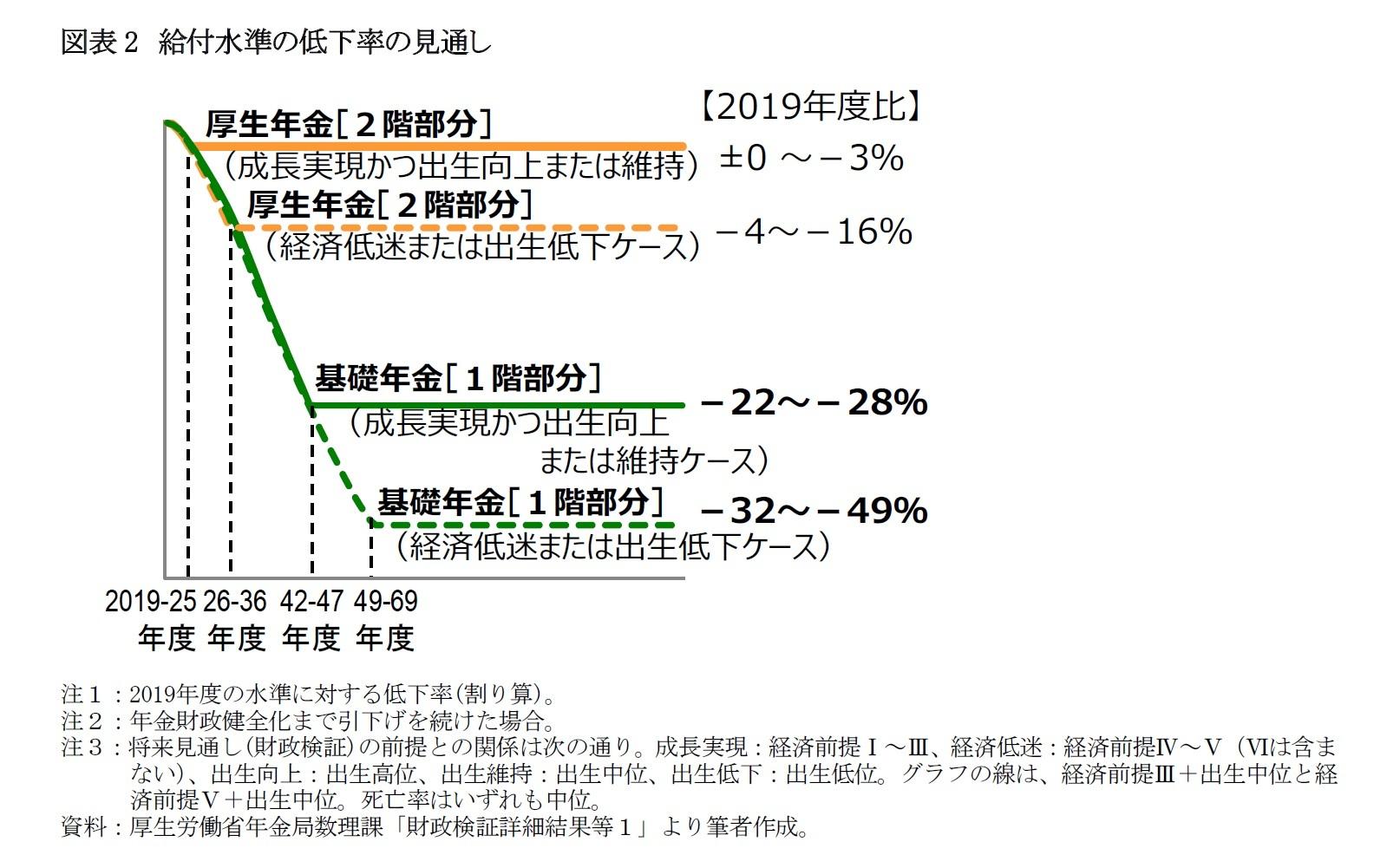 図表2 給付水準の低下率の見通し
