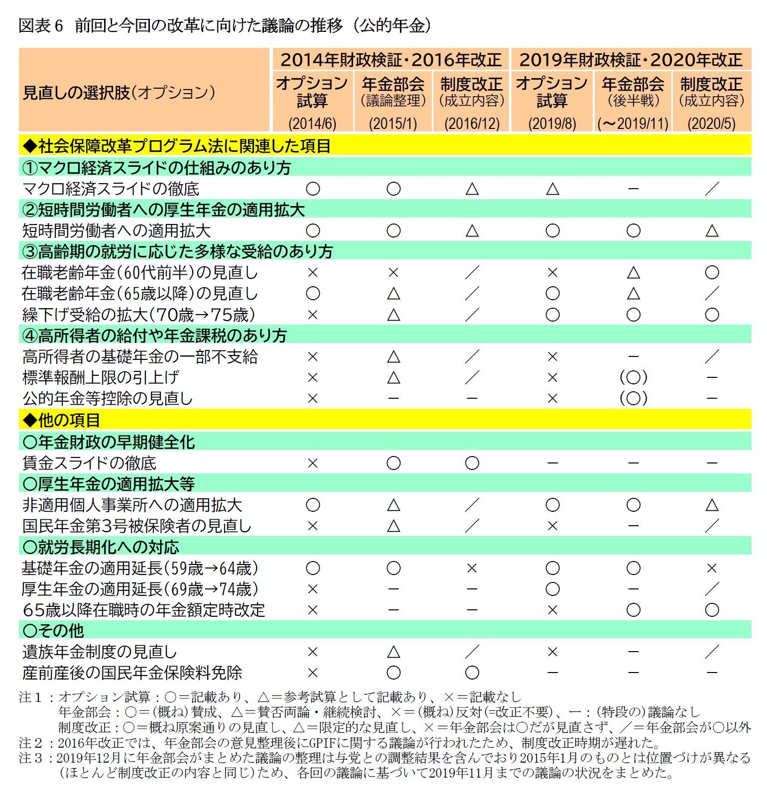図表6 前回と今回の改革に向けた議論の推移 (公的年金)