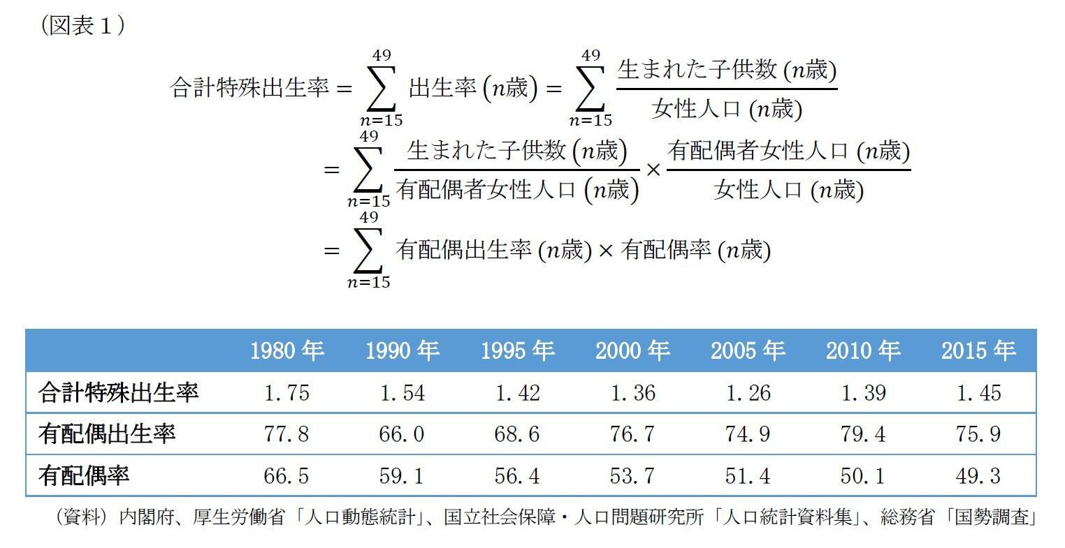 (図表1)少子化の原因