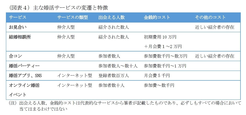 (図表4)主な婚活サービスの変遷と特徴