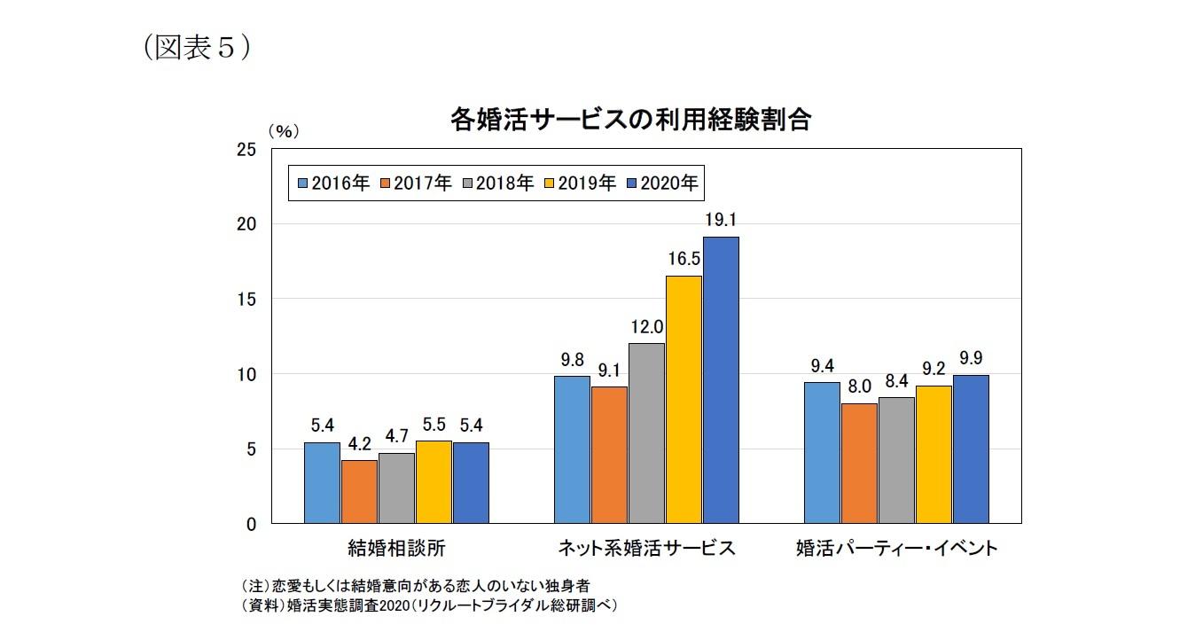 (図表5)各婚活サービスの利用経験割合