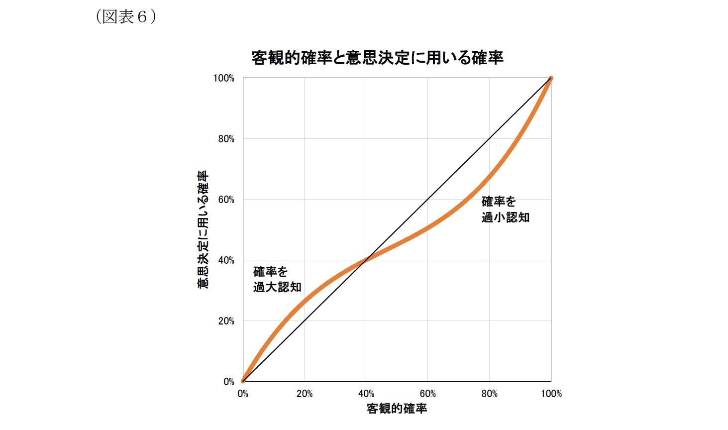 (図表6)客観的確率と意思決定に用いる確率