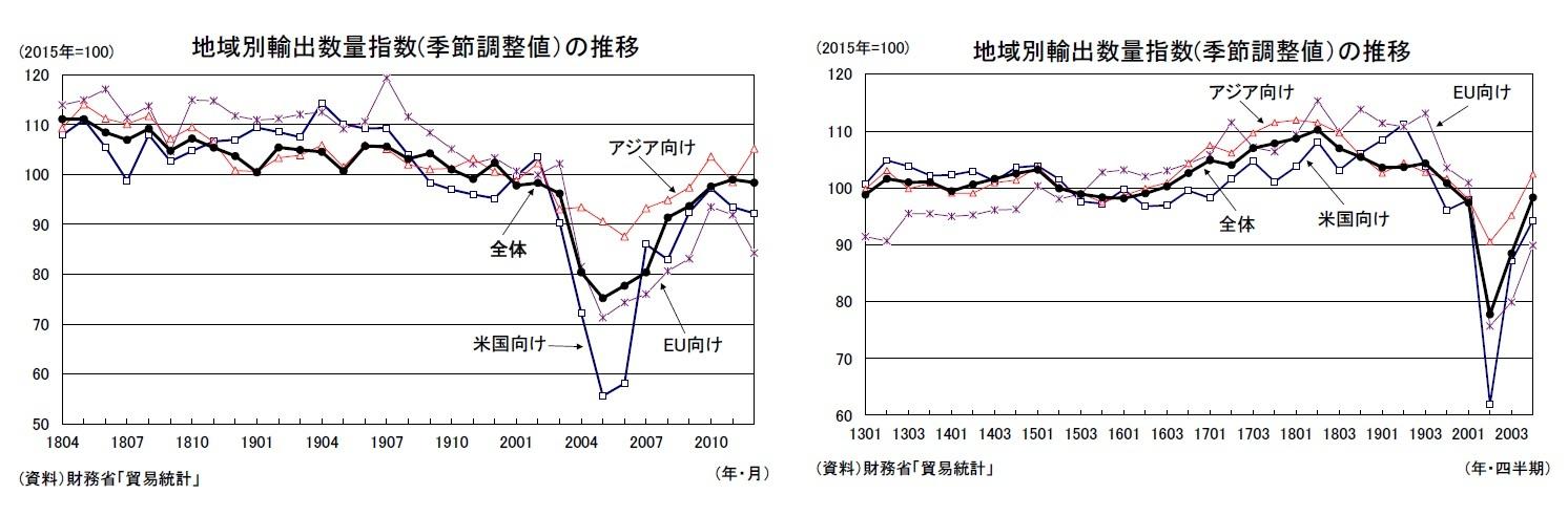 地域別輸出数量指数(季節調整値)の推移/地域別輸出数量指数(季節調整値)の推移