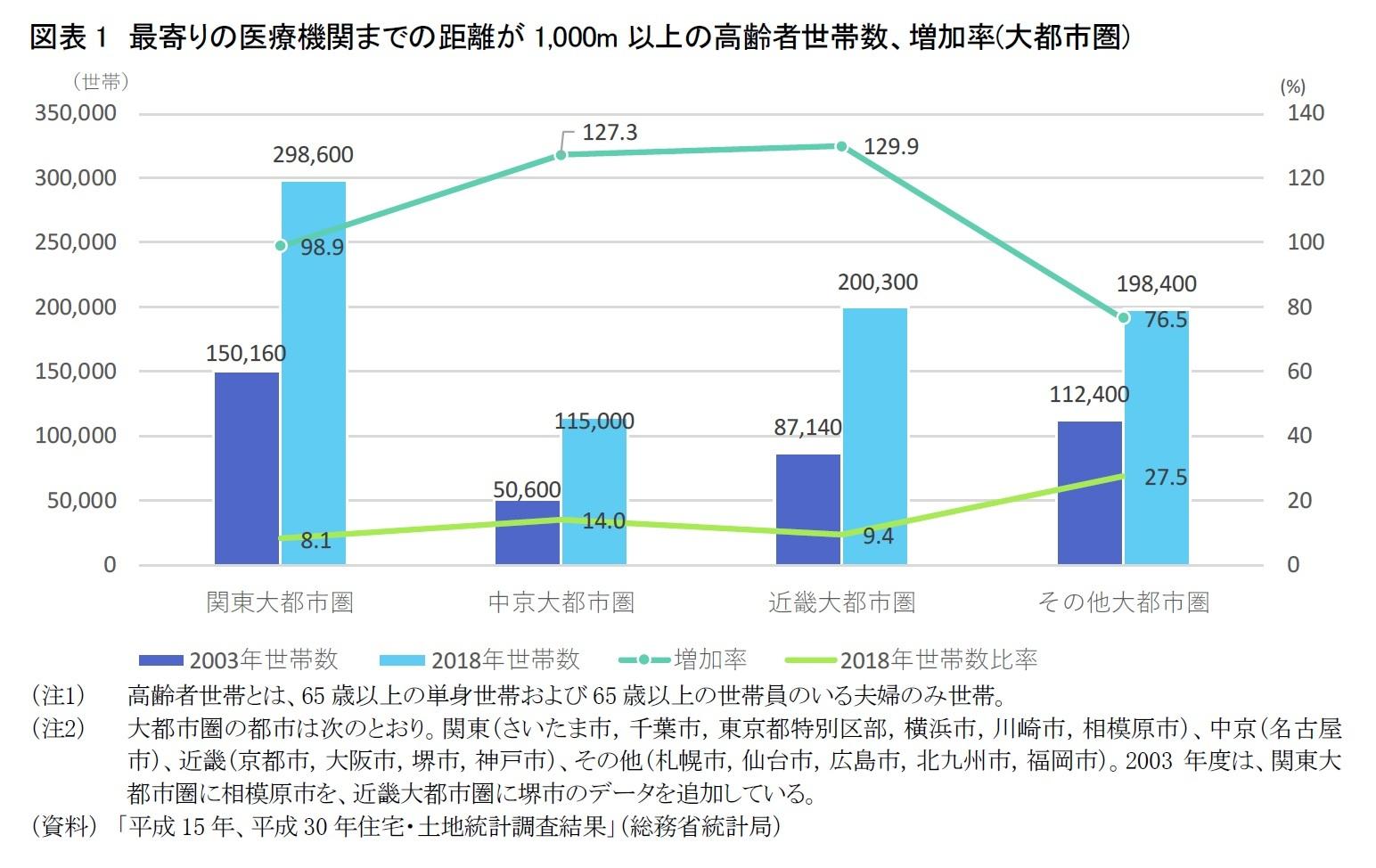 図表1 最寄りの医療機関までの距離が1,000m以上の高齢者世帯数、増加率(大都市圏)