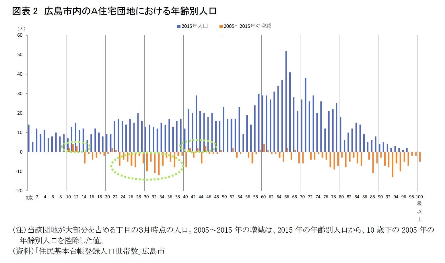 図表2 広島市内のA住宅団地における年齢別人口