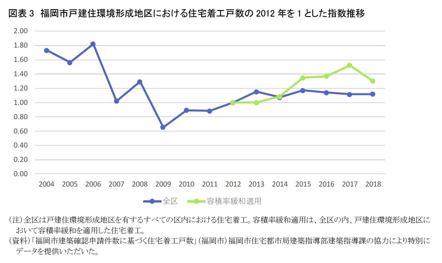 図表3 福岡市戸建住環境形成地区における住宅着工戸数の2012年を1とした指数推移