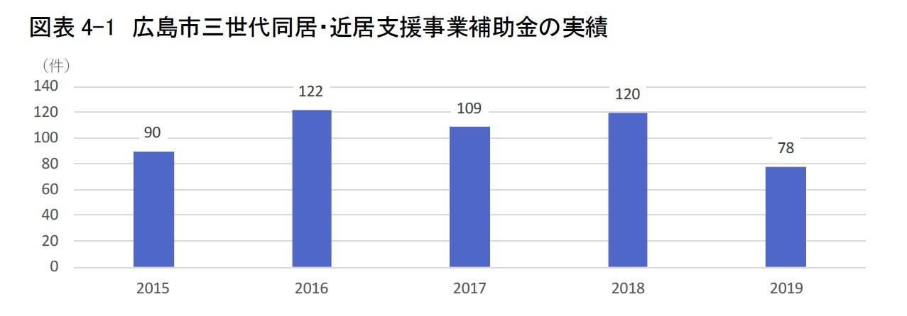 図表4-1 広島市三世代同居・近居事業補助金の実績